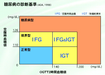 igt/ifg