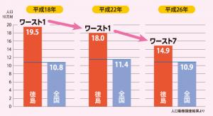 糖尿病を克服した徳島県