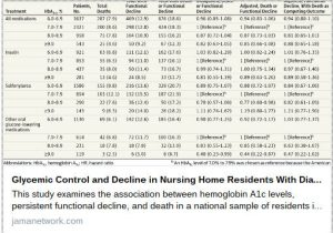 Glycemic Control and Functional Decline in Nursing Home Residents With Diabetes
