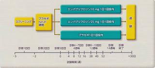 EMPA-REG試験デザイン